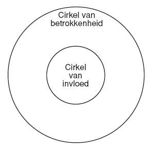 Cirkels Covey
